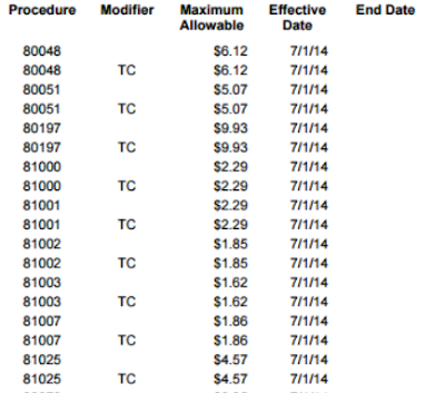 CPT CODE 81002, 81001, 81025 FEE amount